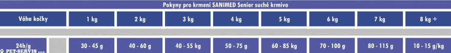 SANIMED Senior